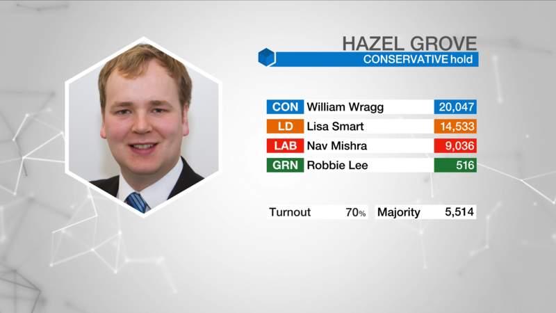 Hazel Grove Result via BBC.
